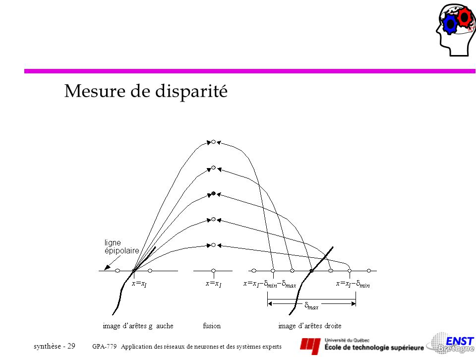 Mesure de disparité
