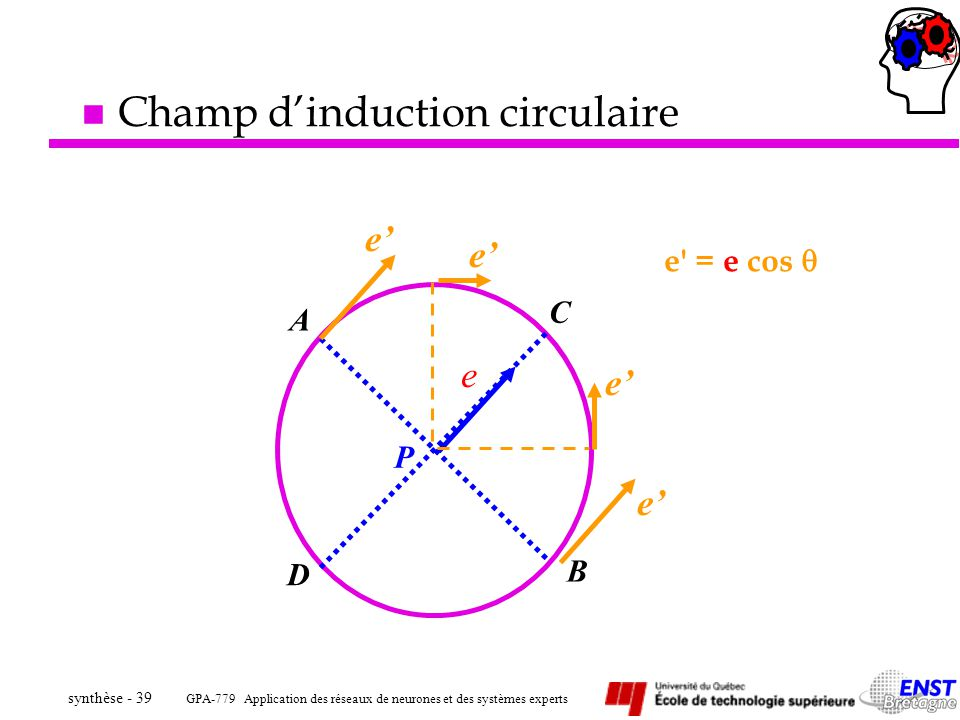 Champ d'induction circulaire