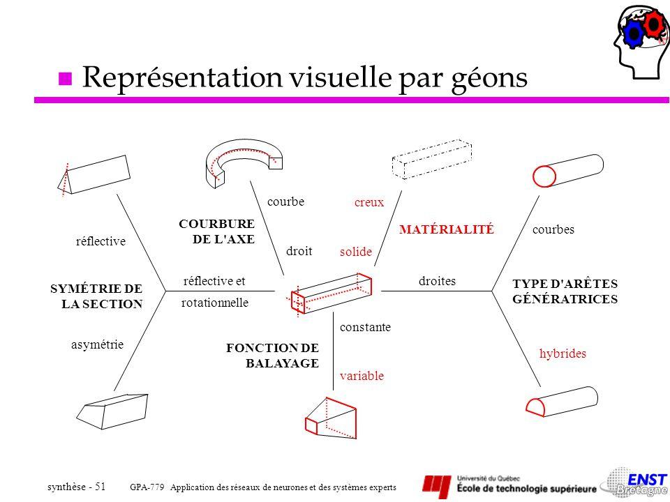 Représentation visuelle par géons