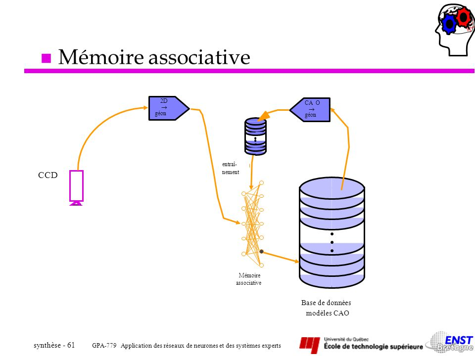 Mémoire associative CCD Base de données modèles CAO 2D CA O   géon