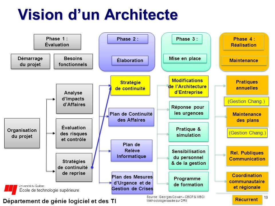 Vision d'un Architecte