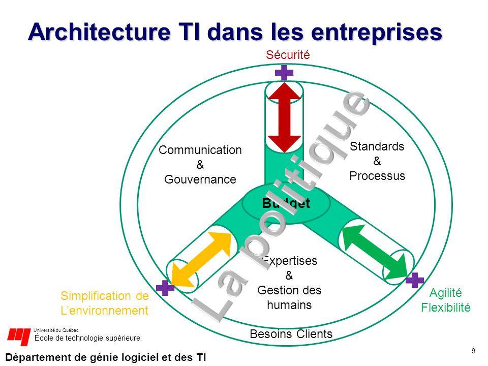 Architecture TI dans les entreprises