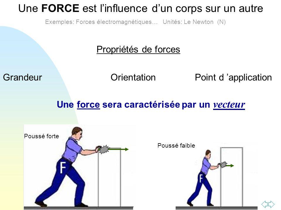 Une FORCE est l'influence d'un corps sur un autre