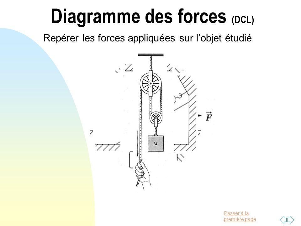 Diagramme des forces (DCL)