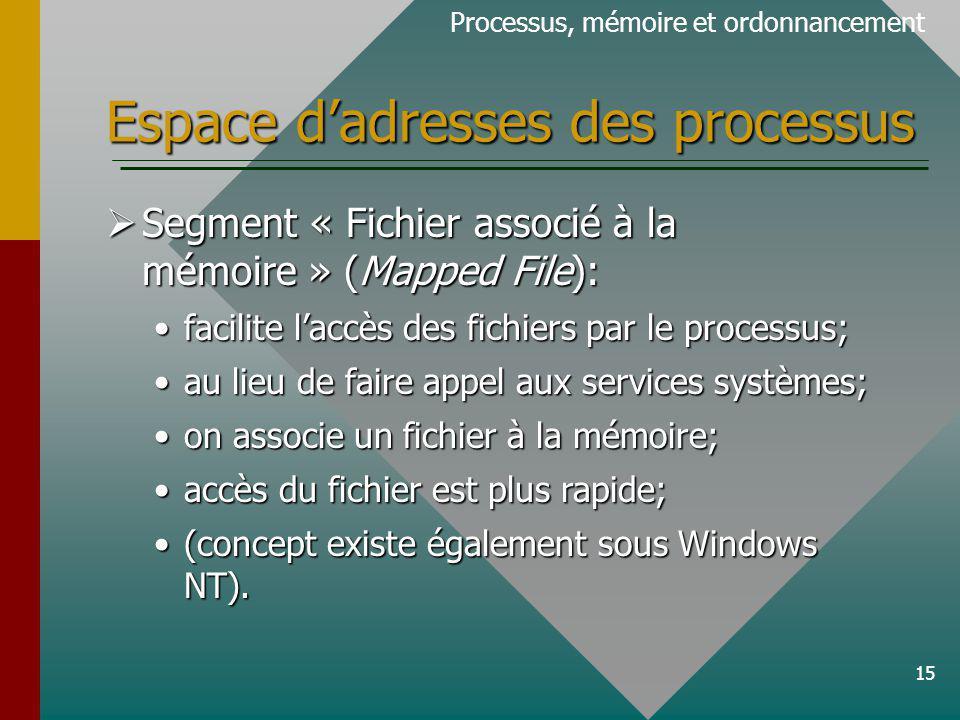 Espace d'adresses des processus