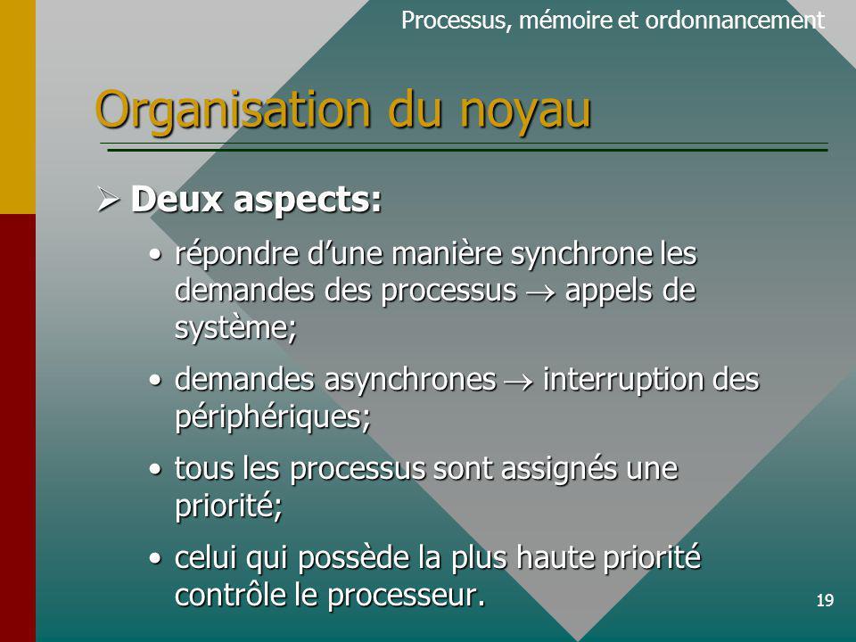 Organisation du noyau Deux aspects: