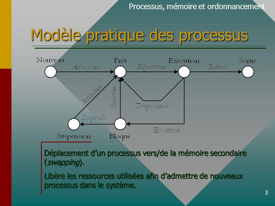 Modèle pratique des processus