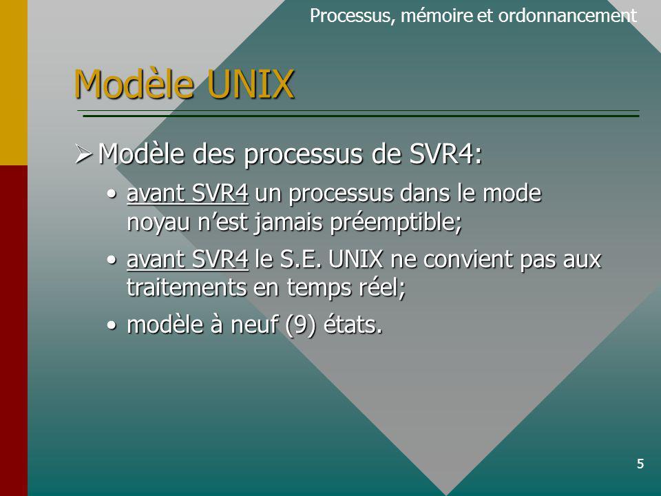 Modèle UNIX Modèle des processus de SVR4:
