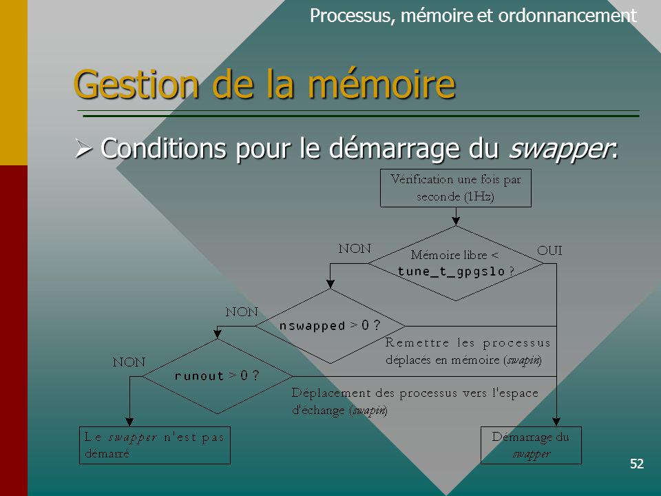 Gestion de la mémoire Conditions pour le démarrage du swapper:
