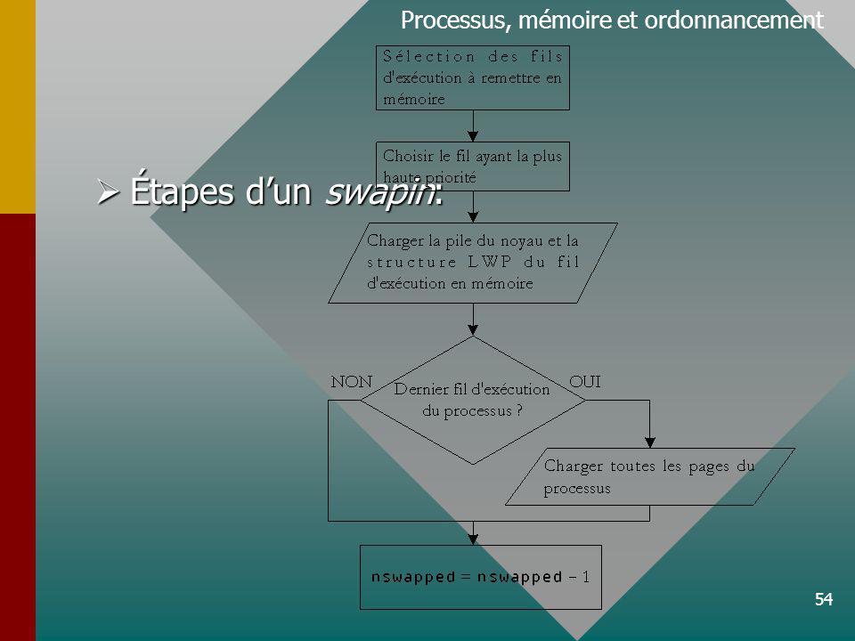 Processus, mémoire et ordonnancement