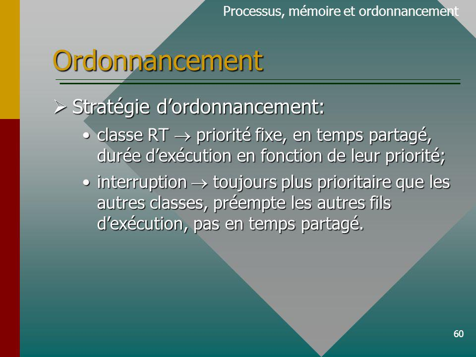 Ordonnancement Stratégie d'ordonnancement:
