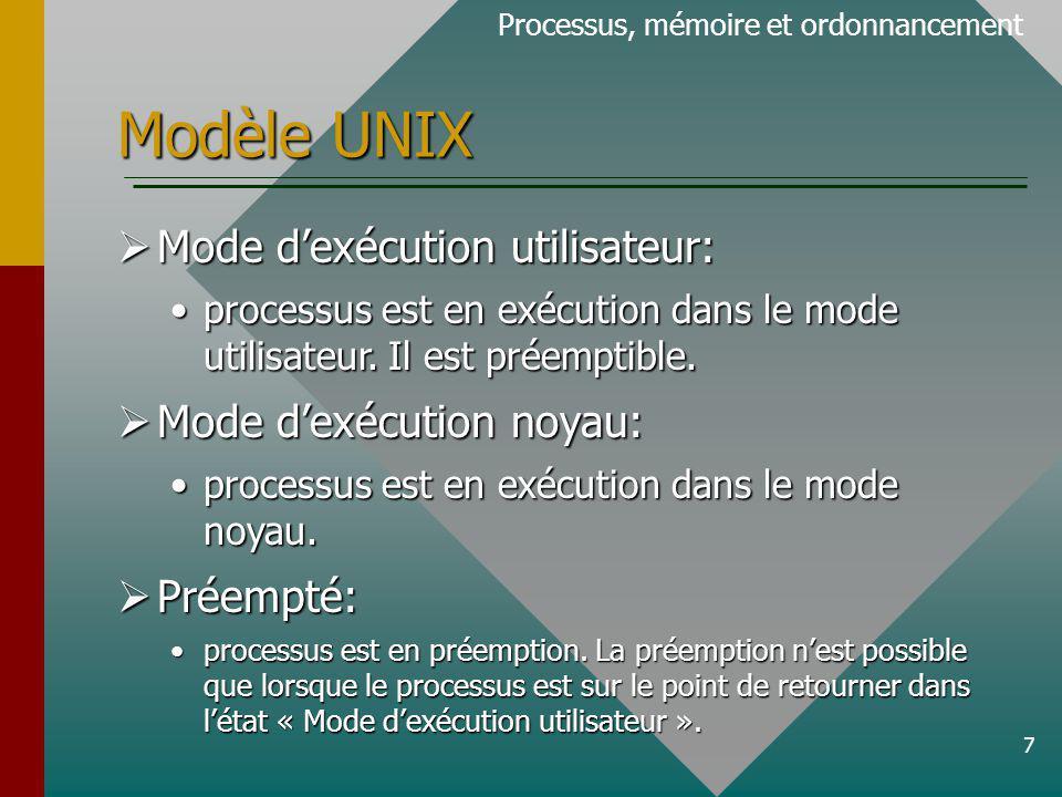 Modèle UNIX Mode d'exécution utilisateur: Mode d'exécution noyau: