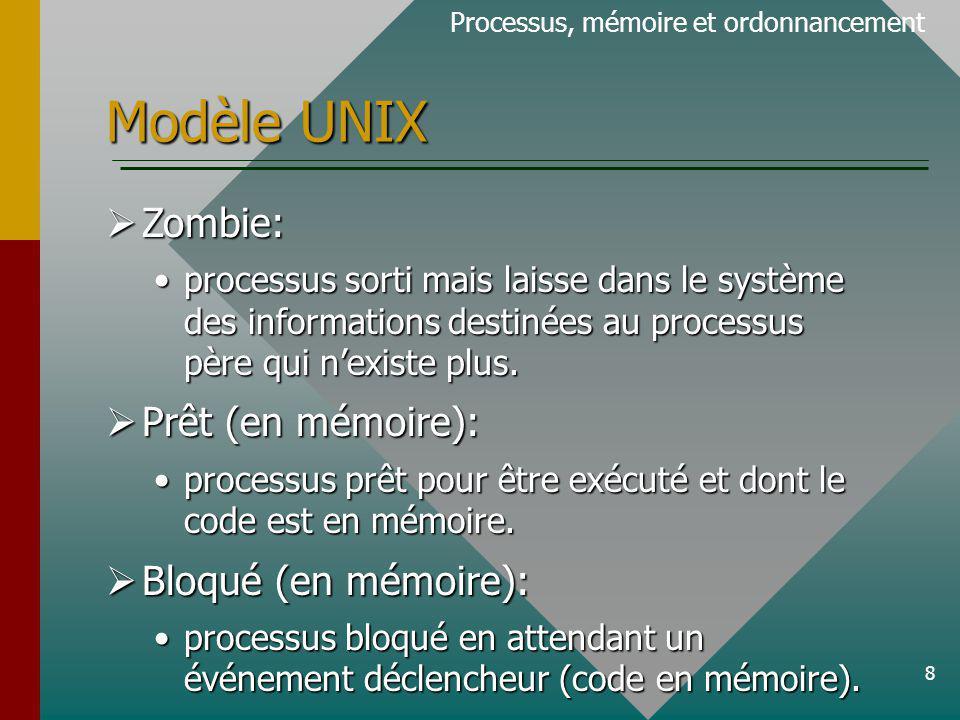Modèle UNIX Zombie: Prêt (en mémoire): Bloqué (en mémoire):