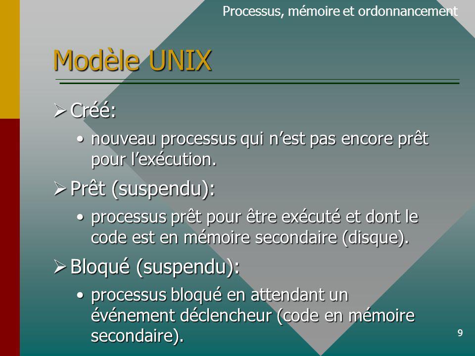 Modèle UNIX Créé: Prêt (suspendu): Bloqué (suspendu):