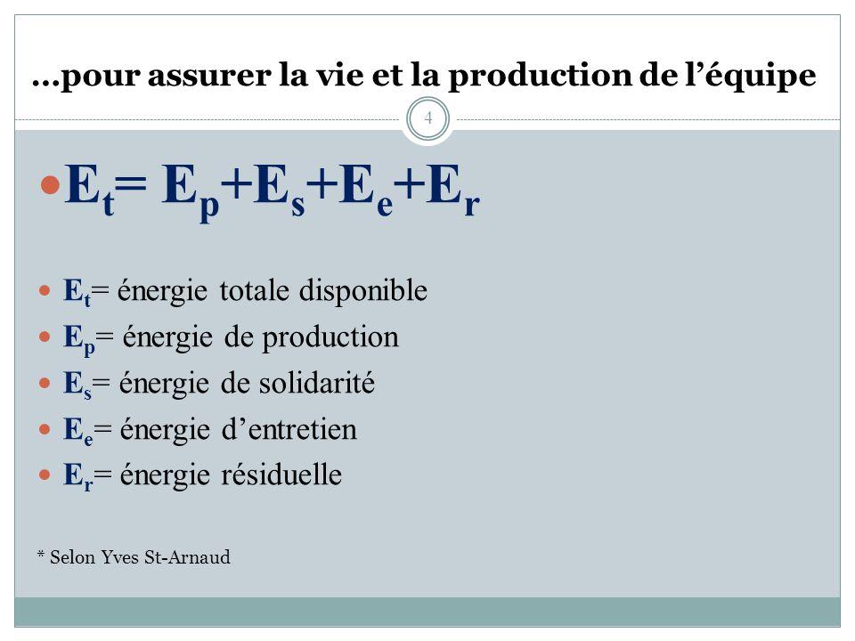 Le travail en quipe ppt video online t l charger - Pacte energie solidarite condition ...