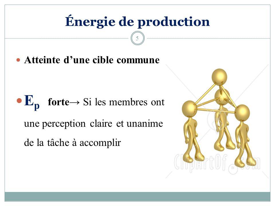 Énergie de production Atteinte d'une cible commune.