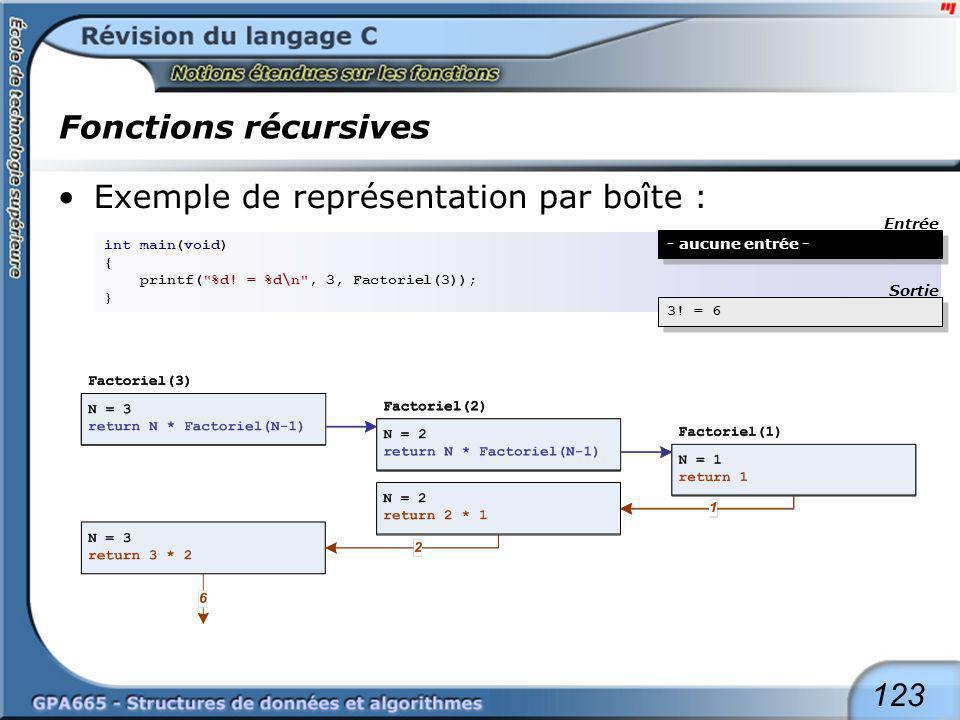 Fonctions récursives Un exemple : écrire une chaîne de caractères à l'envers (1ier) void Writebackward1(char *String, int Length)