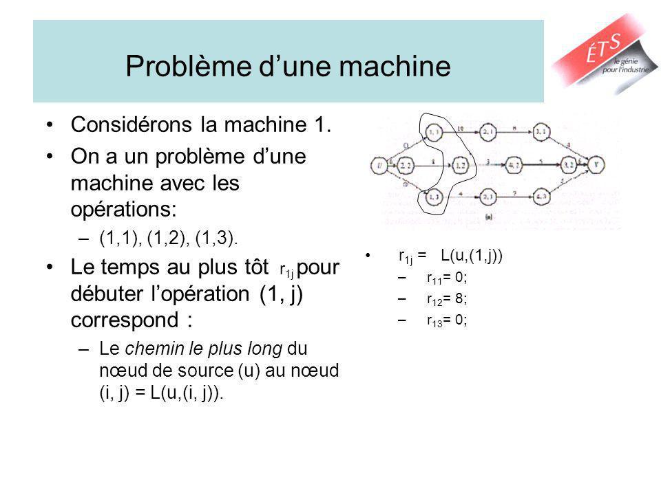 Problème d'une machine