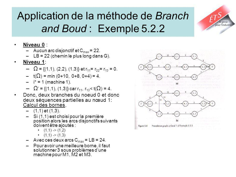 Application de la méthode de Branch and Boud : Exemple 5.2.2