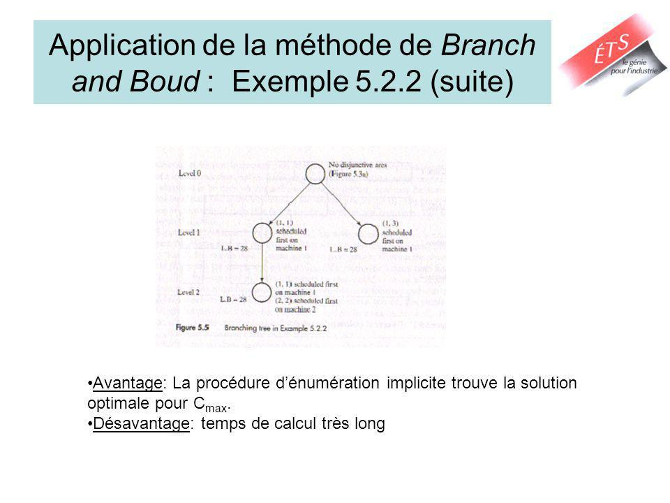 Application de la méthode de Branch and Boud : Exemple 5.2.2 (suite)