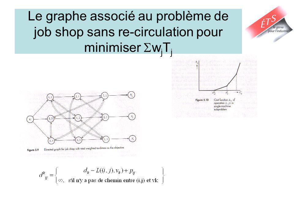 Le graphe associé au problème de job shop sans re-circulation pour minimiser wjTj