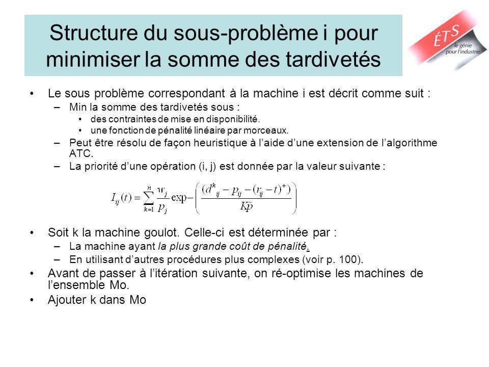 Structure du sous-problème i pour minimiser la somme des tardivetés