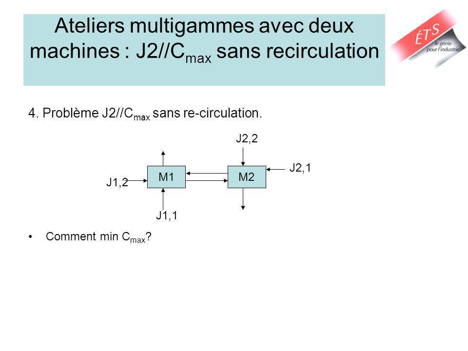 Ateliers multigammes avec deux machines : J2//Cmax sans recirculation