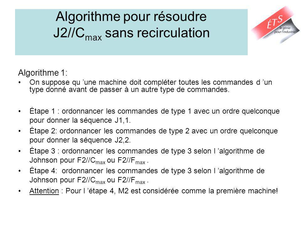 Algorithme pour résoudre J2//Cmax sans recirculation