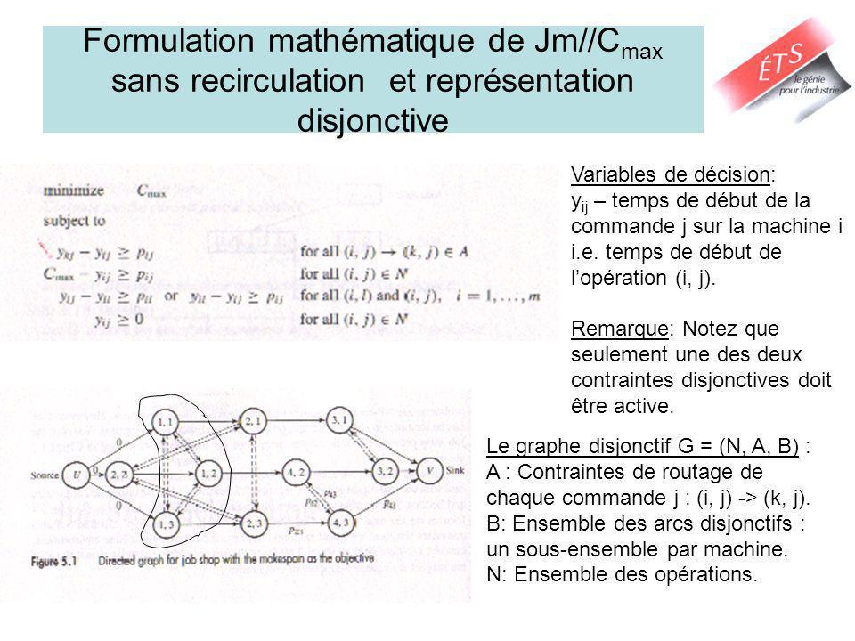 Formulation mathématique de Jm//Cmax sans recirculation et représentation disjonctive