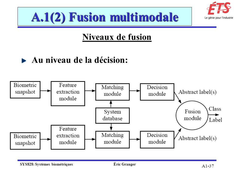 A.1(2) Fusion multimodale