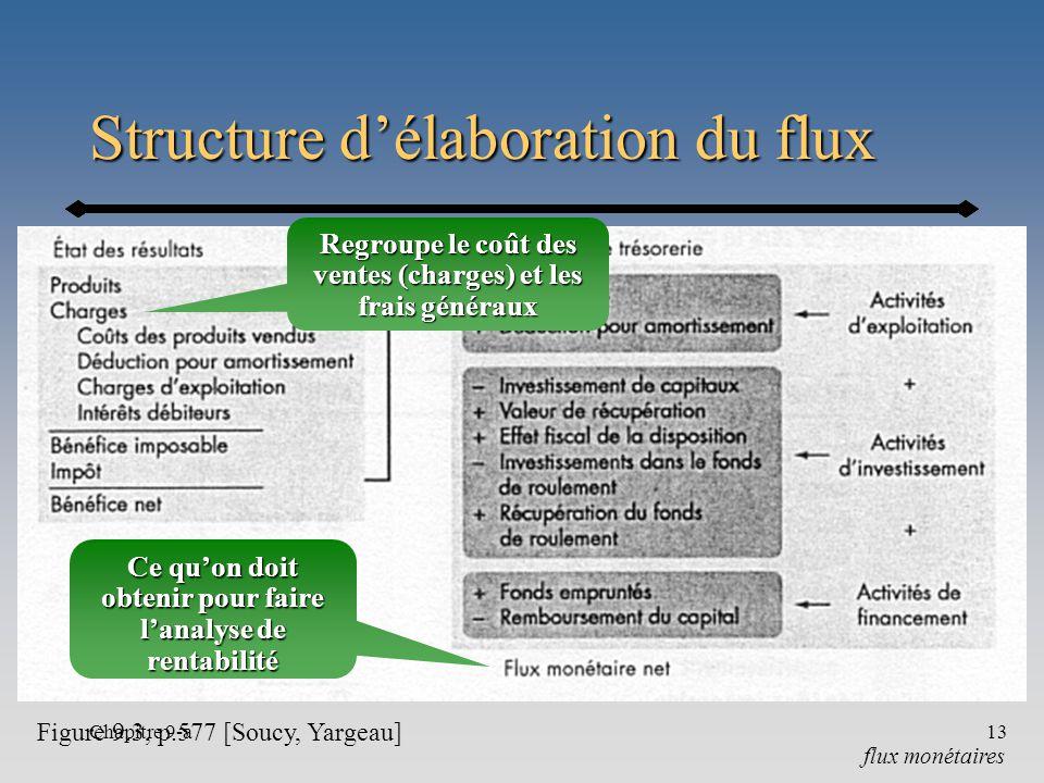 Structure d'élaboration du flux