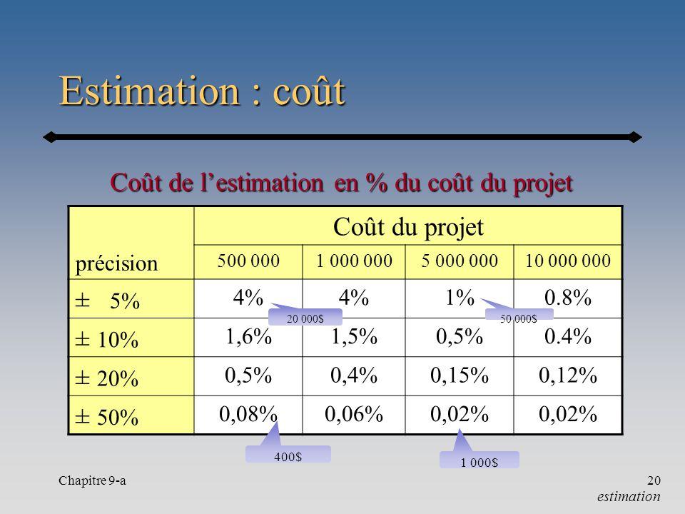 Estimation : coût Coût du projet ± 5% ± 10%
