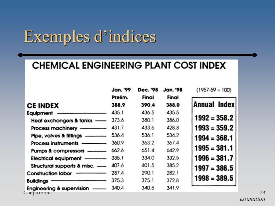 Exemples d'indices Chapitre 9-a estimation