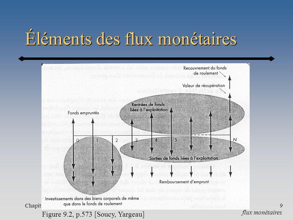 Éléments des flux monétaires