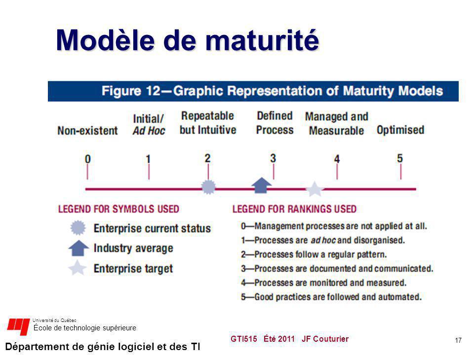 Modèle de maturité GTI515 Été 2011 JF Couturier