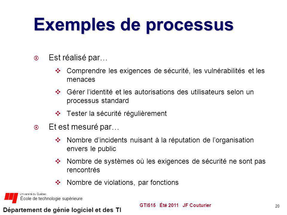 Exemples de processus Est réalisé par… Et est mesuré par…