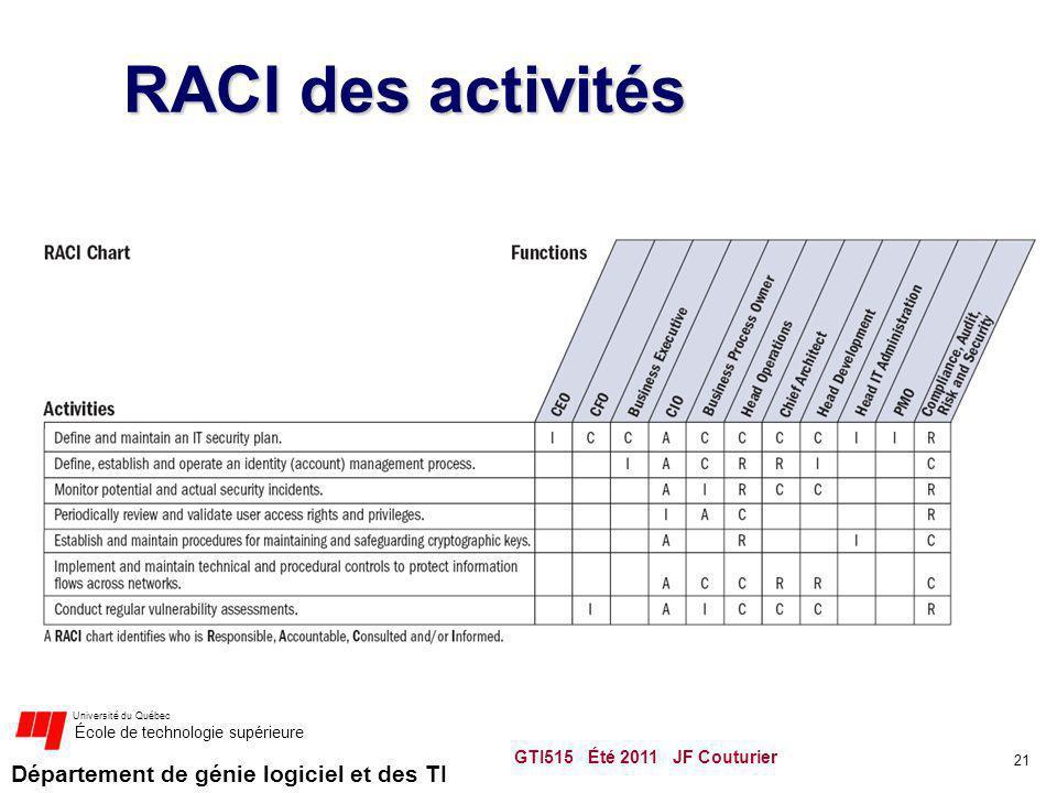 RACI des activités GTI515 Été 2011 JF Couturier