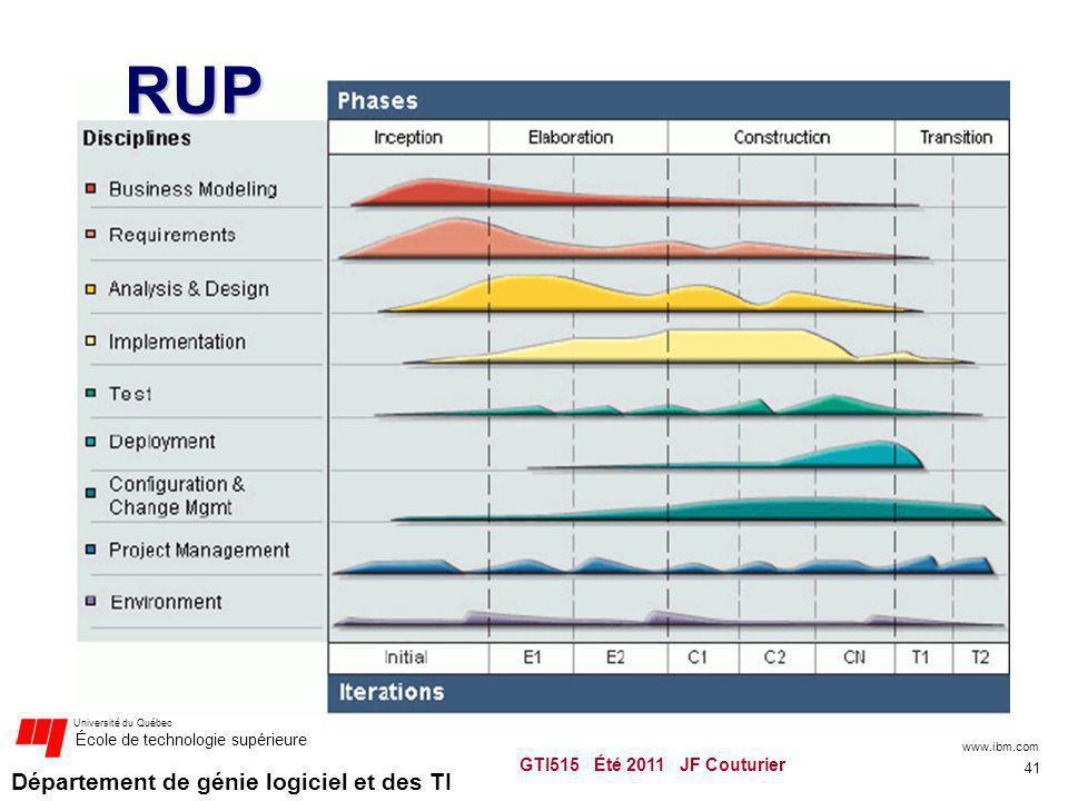 RUP www.ibm.com GTI515 Été 2011 JF Couturier