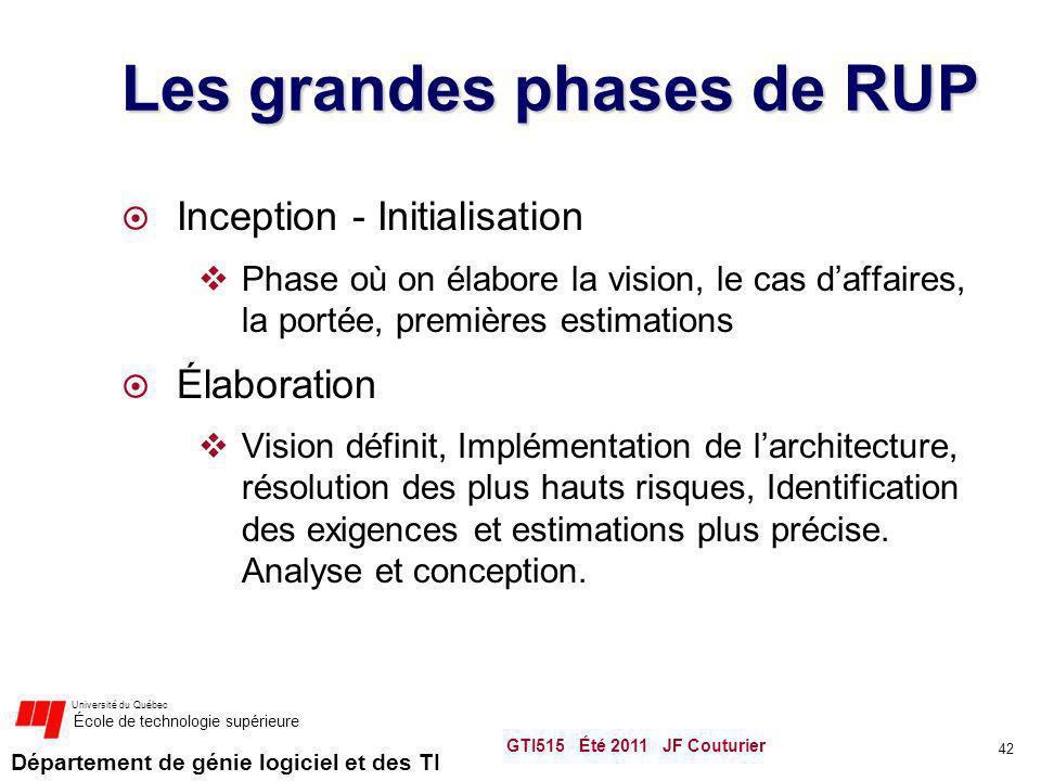 Les grandes phases de RUP