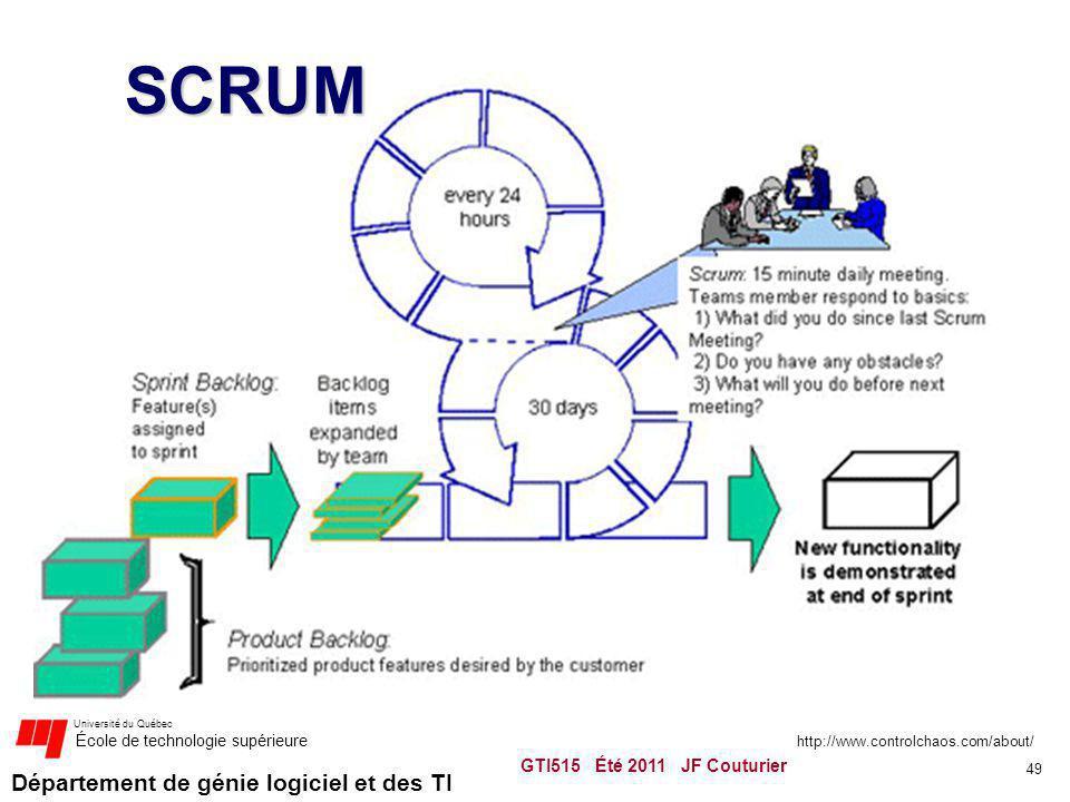 SCRUM http://www.controlchaos.com/about/ GTI515 Été 2011 JF Couturier