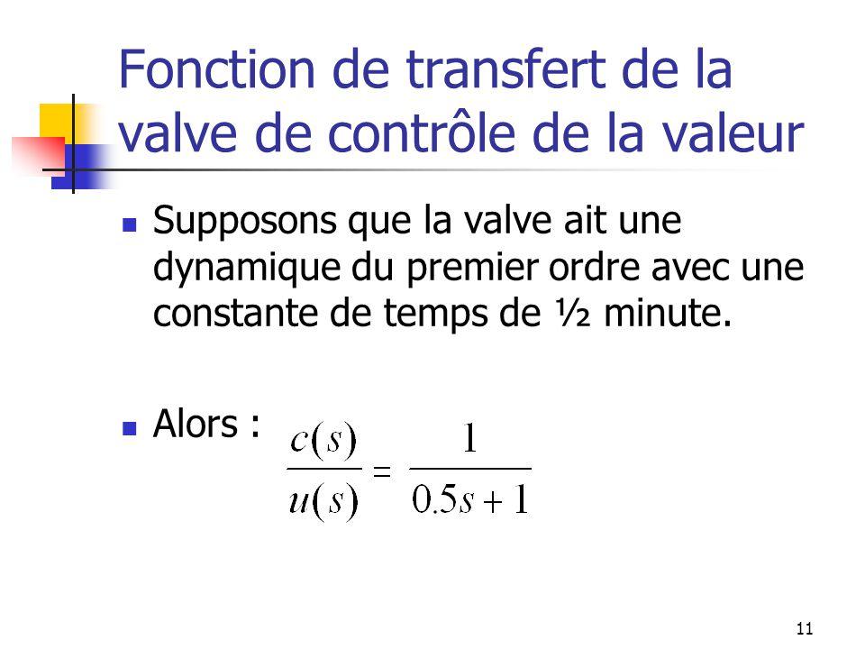 Fonction de transfert de la valve de contrôle de la valeur