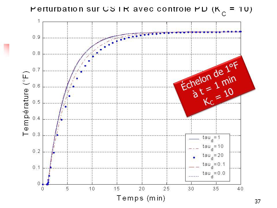 Réponses Échelon de 1°F à t = 1 min KC = 10