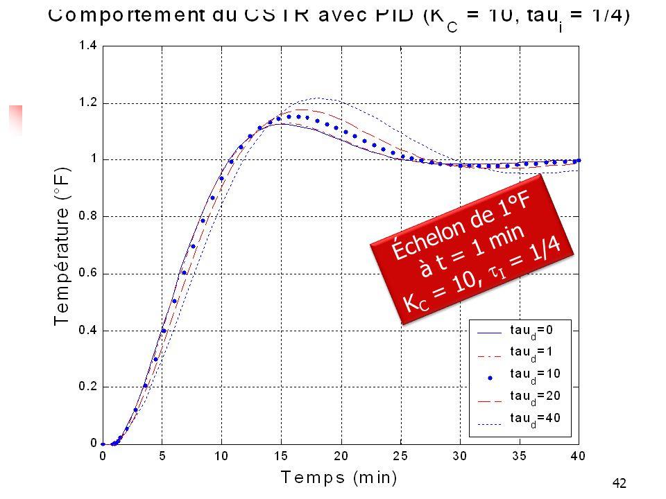 Réponses Échelon de 1°F à t = 1 min KC = 10, tI = 1/4