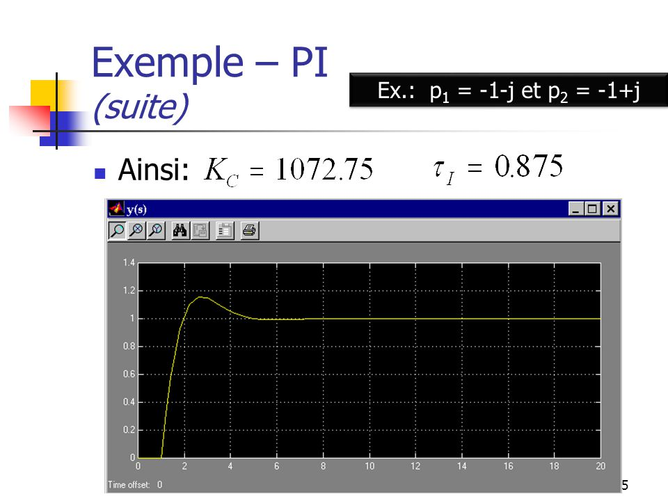 Exemple – PI (suite) Ex.: p1 = -1-j et p2 = -1+j Ainsi: