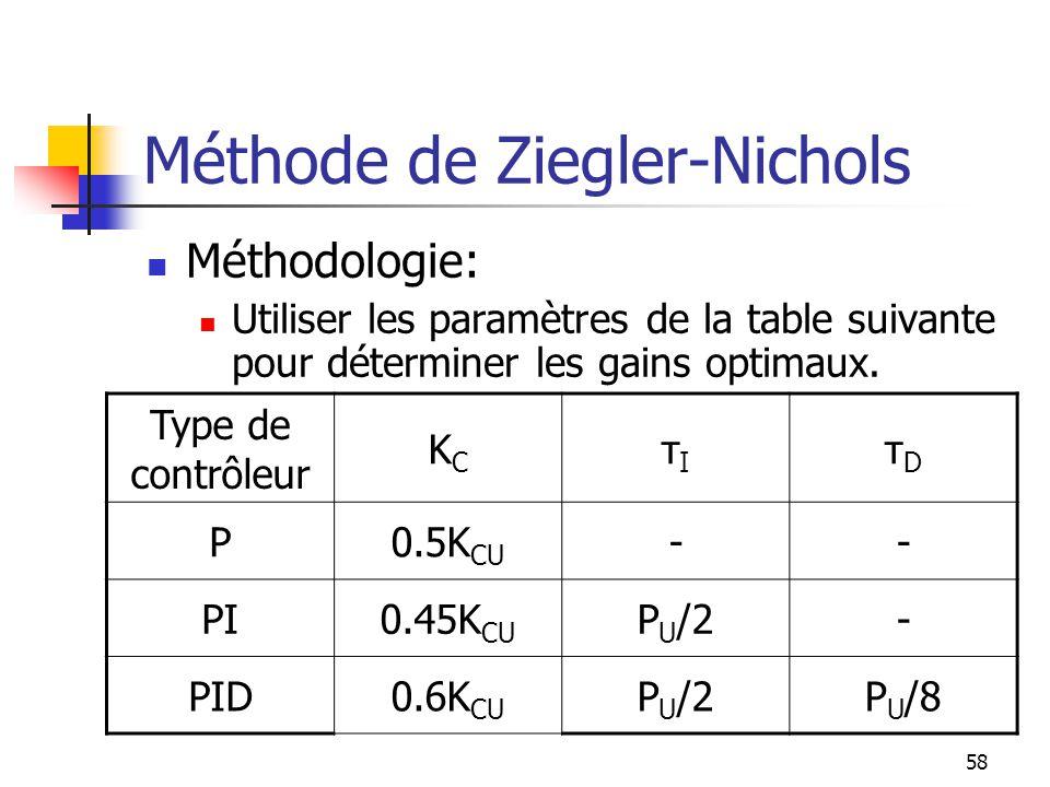 Méthode de Ziegler-Nichols