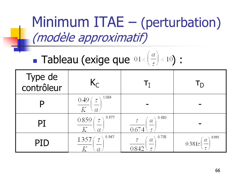 Minimum ITAE – (perturbation) (modèle approximatif)