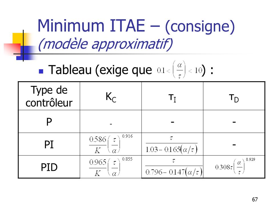 Minimum ITAE – (consigne) (modèle approximatif)