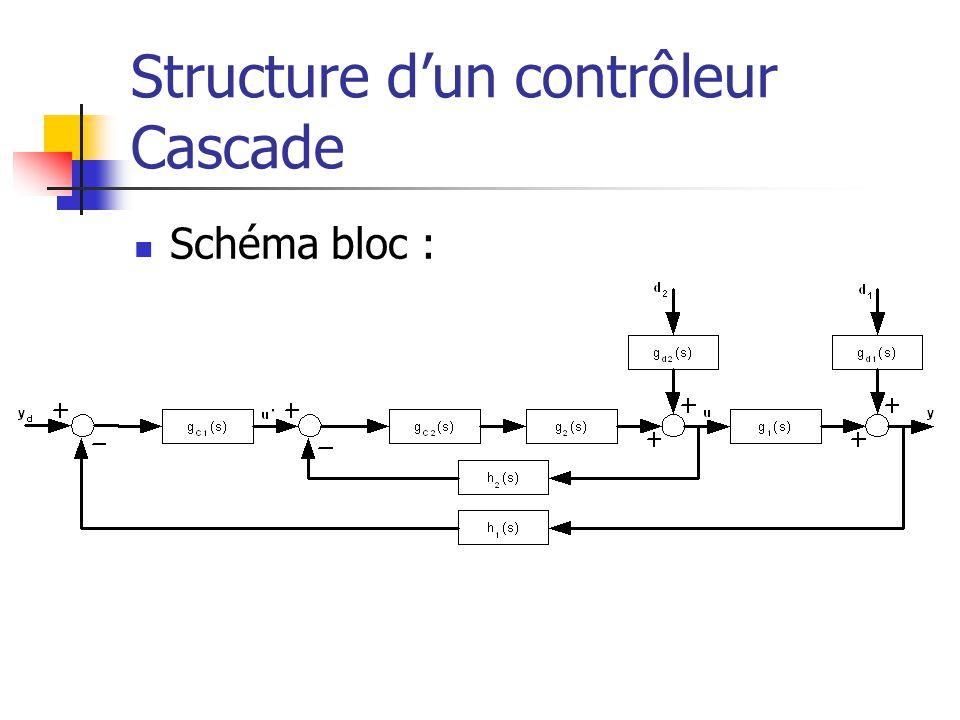 Structure d'un contrôleur Cascade
