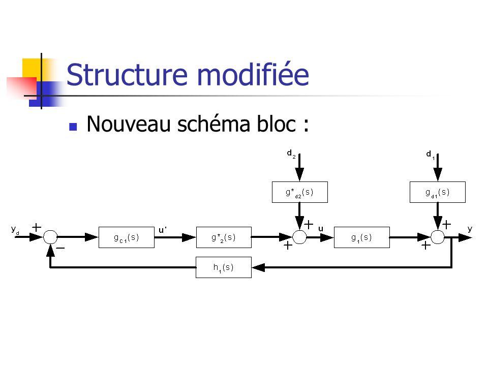 Structure modifiée Nouveau schéma bloc :