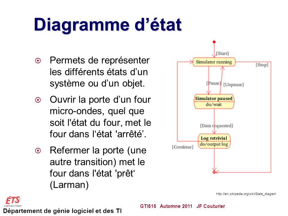 Diagramme d'état Permets de représenter les différents états d'un système ou d'un objet.